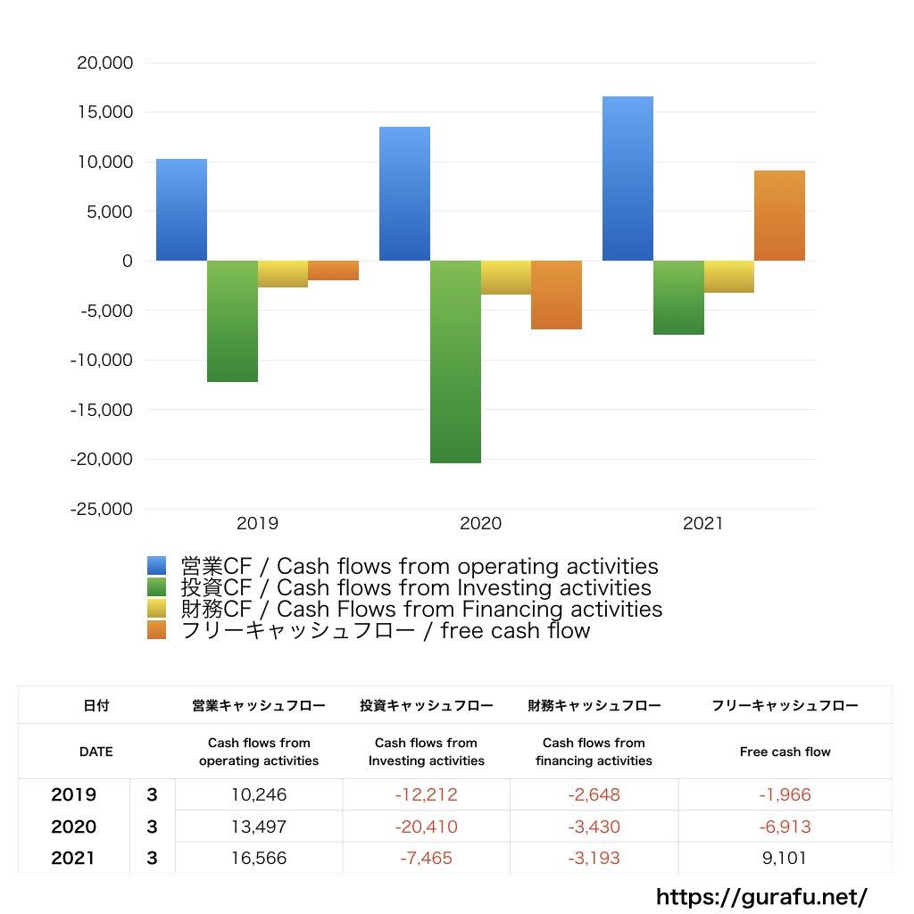 トッパンフォームズ_CF_キャッシュフロー計算書_グラフ