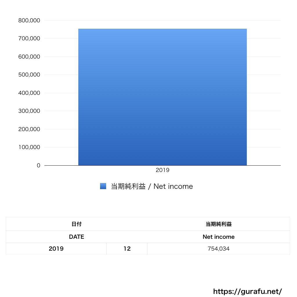 ボッテガヴェネタジャパン_PL_損益計算書_グラフ