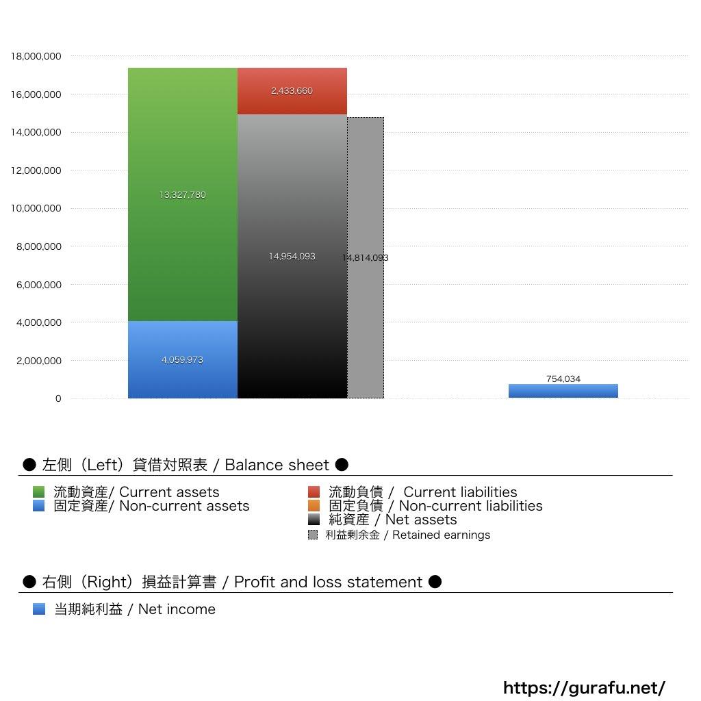ボッテガヴェネタジャパン_BS_PL_比較グラフ