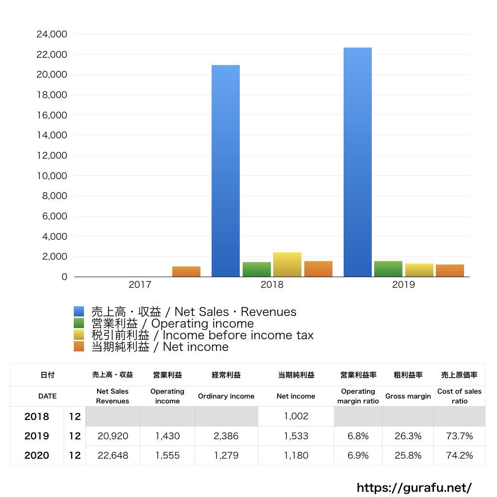 マカフィー_PL_損益計算書_グラフ