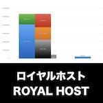 ロイヤルホスト_EYE_グラフ