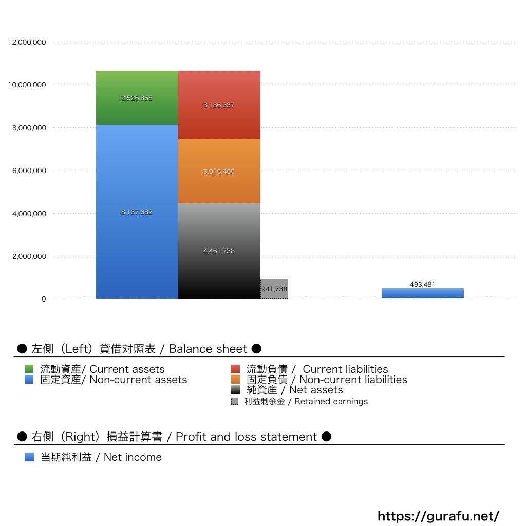 ロイヤルホスト_BS_PL_比較グラフ