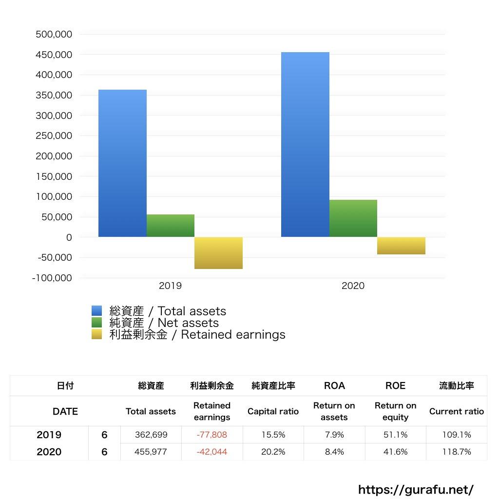 キッズライン_BS_バランスシート_グラフ