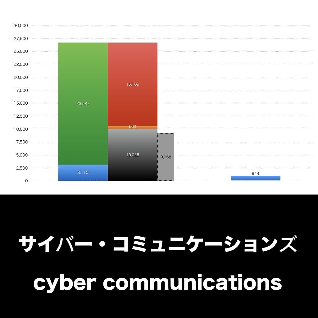 サイバー・コミュニケーションズ_EYE_グラフ