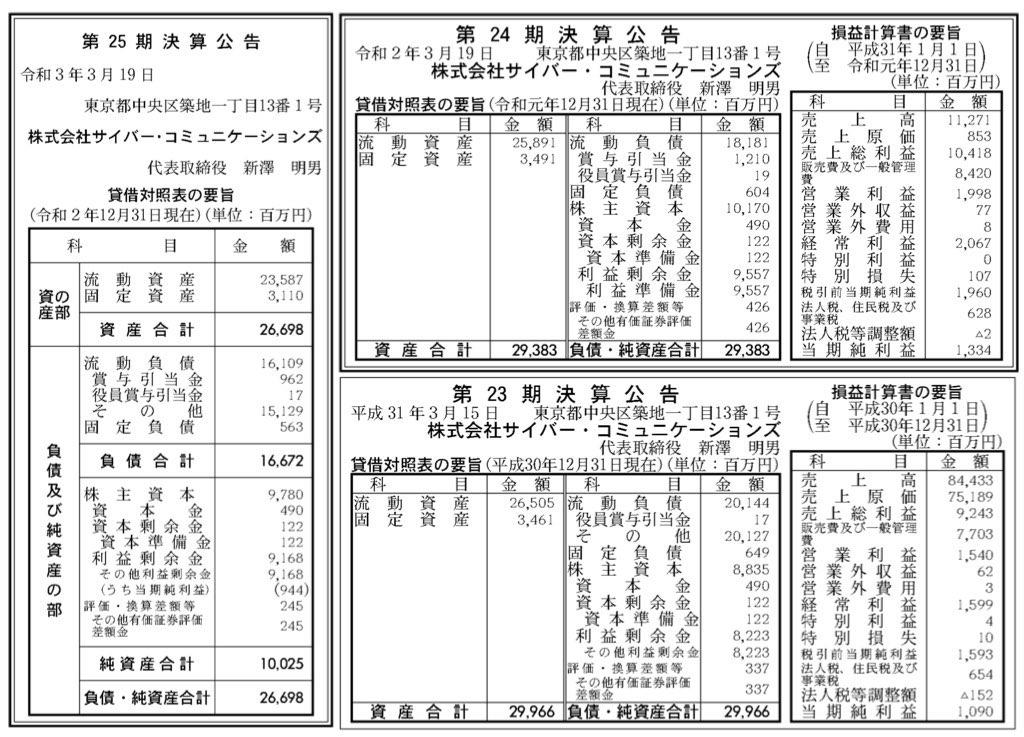 サイバー・コミュニケーションズ_決算公告