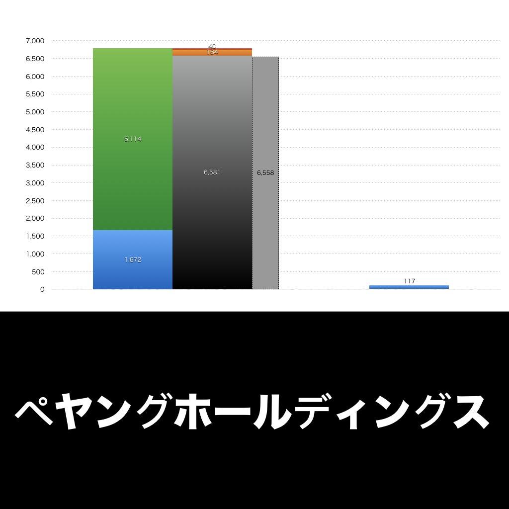 ペヤングホールディングス_EYE_グラフ