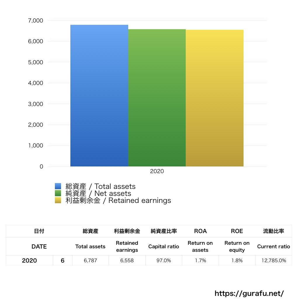 ペヤングホールディングス_BS_バランスシート_グラフ