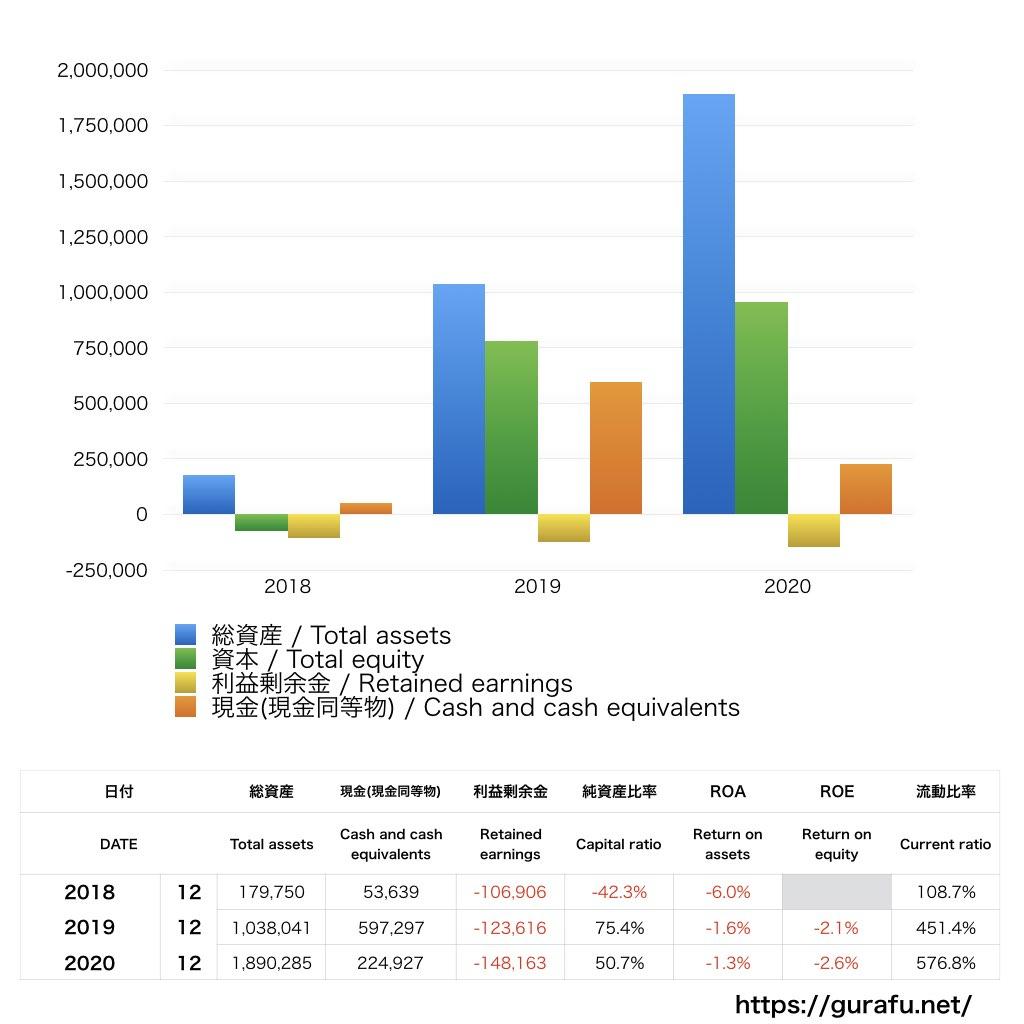 Datadog_BS_バランスシート_グラフ