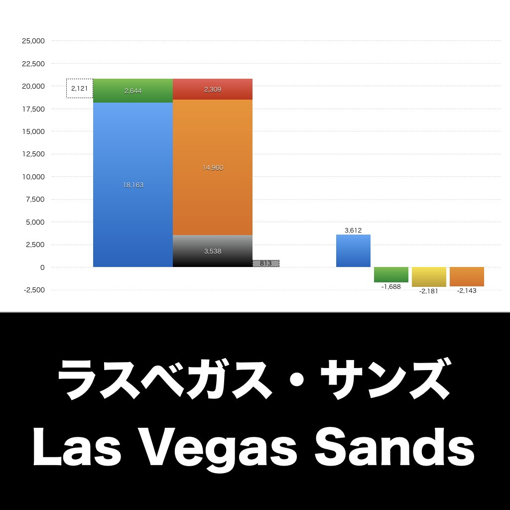 Las Vegas Sands_EYE_グラフ