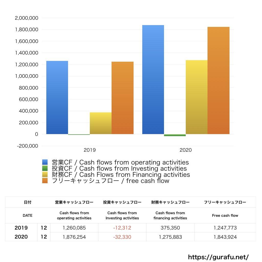 Robinhood Markets_CF_キャッシュフロー計算書_グラフ